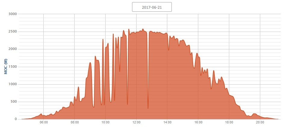 wykres_mocy